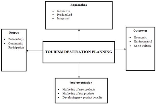 thesis in tourism planning Tourism planning process model: kyuquot sound area, bc david p pinel university of guelph, 1998 advisor: professor donald g reid this thesis is an investigation of a tourism planning process mode1 with a community developrnent approach for appropriate tounsm development this inquiry.