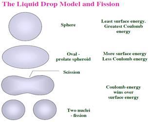 diagram of liquid drop model diagram of liquid #4