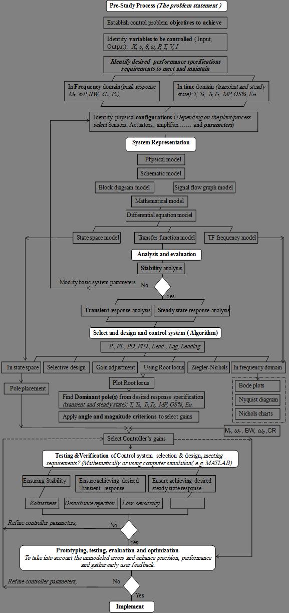 Public Science Framework Journals Paper Html