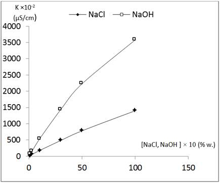 effect of concentration on nacl solution essay The different concentration of sodium chloride (nacl) on corrosion of coated mild steel that is the specimen that is used in this study and the factor that affect to the paint that used to coated the steel.